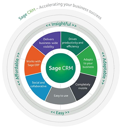 Self Photos / Files - sage_crm_product_brochure_2015-2