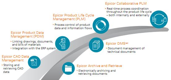 Epicor Product Management